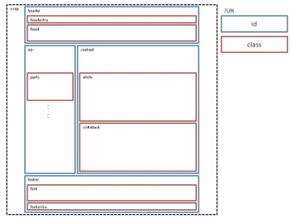 Image:20100620PageStructure.jpg